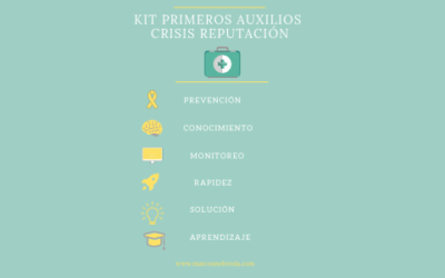 Kit de supervivencia para crisis de reputación